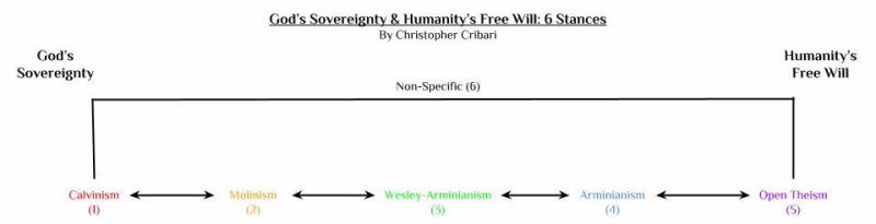 God's Sovereignty & Humanity's Free Will- 6 Stances